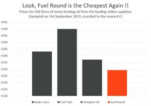 Price Comparison, Sep 2019.