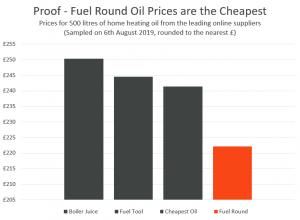 Price Comparison, Aug 2019.