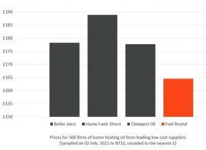 Fuel Round prices, mid Jan 2021